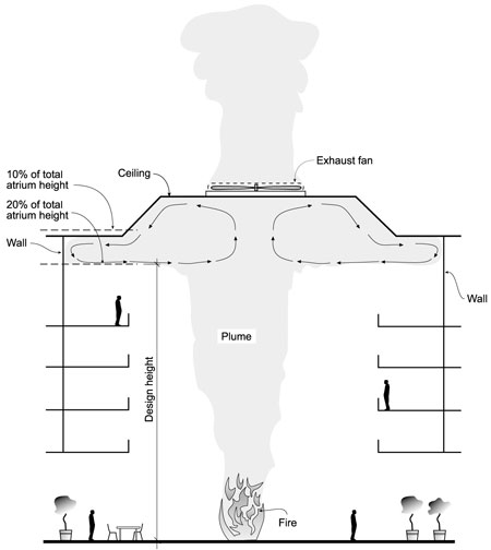 Smoke Management | Performance Design Technologies, Inc.